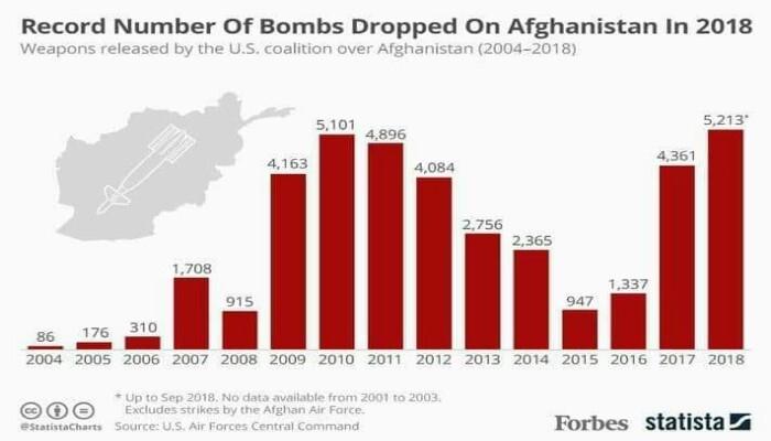 د امریکا له خوا پر افغانستان د غورځول شویو بمونو شمیر